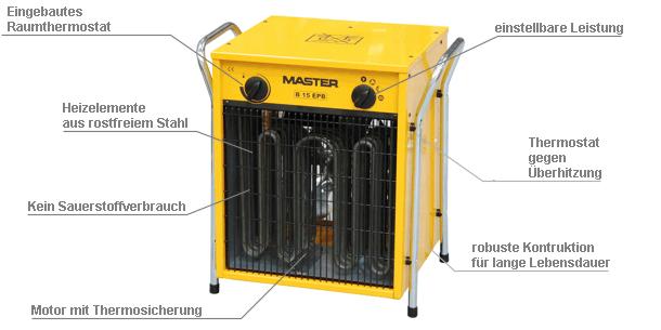 Elektroheizung mit Lüfter Master B 15 EPB Beschreibung