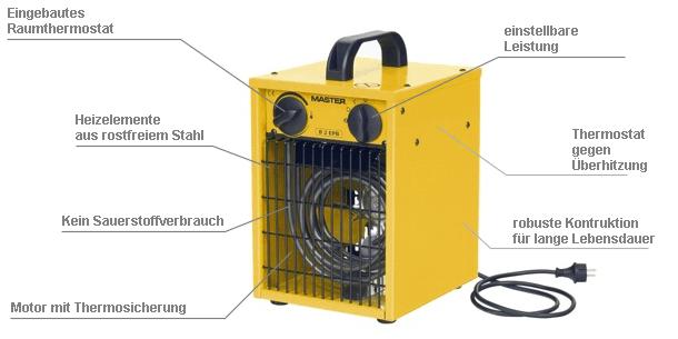 Elektroheizung mit Lüfter Master B 2 EPB Beschreibung