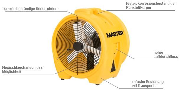 Bodenventilator zum Anschluss des Schlauches Master BL 8800