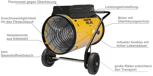 Professioneller Heißluft-Ventilator mit Schlauchanschluss Master RS 40