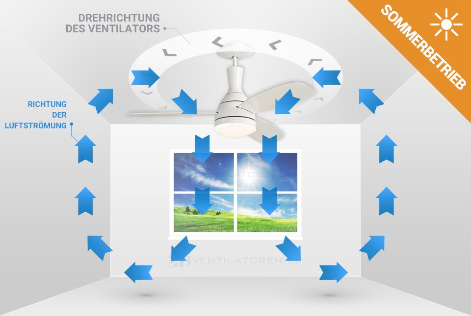 Sommerbetrieb des Deckenventilators Westinghouse Cumulus 72598